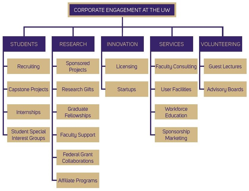 Chart illustrating corporate engagement at the UW