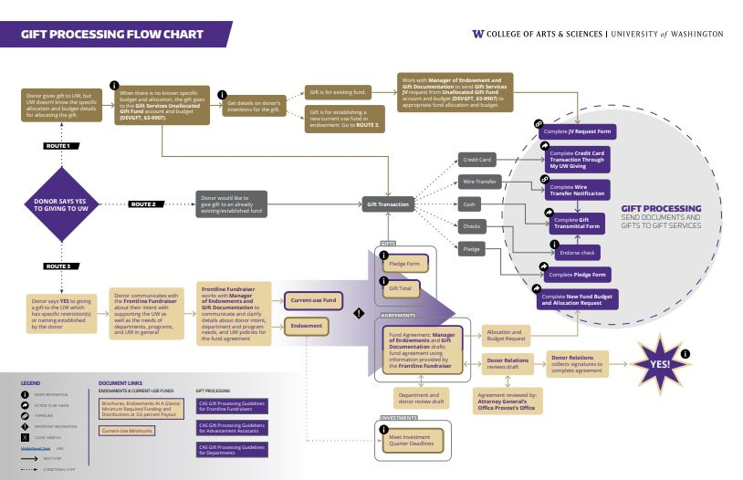 Gift Processing Flow Chart