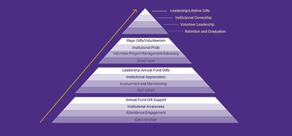 Progressive Relationship Pyramid